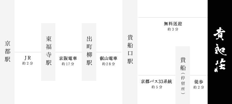 京都駅 JR約2分 東福寺駅 京阪電車17分 出町柳駅 叡山電車約28分 貴船口駅 無料送迎約3分 京都バス33系統約5分 貴船(停留所) 徒歩約2分 貴船荘